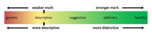 Descriptive marks on the spectrum of distinctiveness