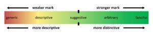 Suggestive marks on the spectrum of distinctiveness
